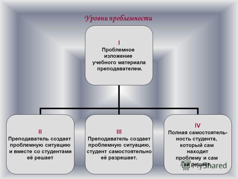 Сущность метода проектов проблемная ситуация проблема поиск способов решения (выдвижение гипотез) исследовательская деятельность оформление результатов защита проекта прогнозирование новых проблем