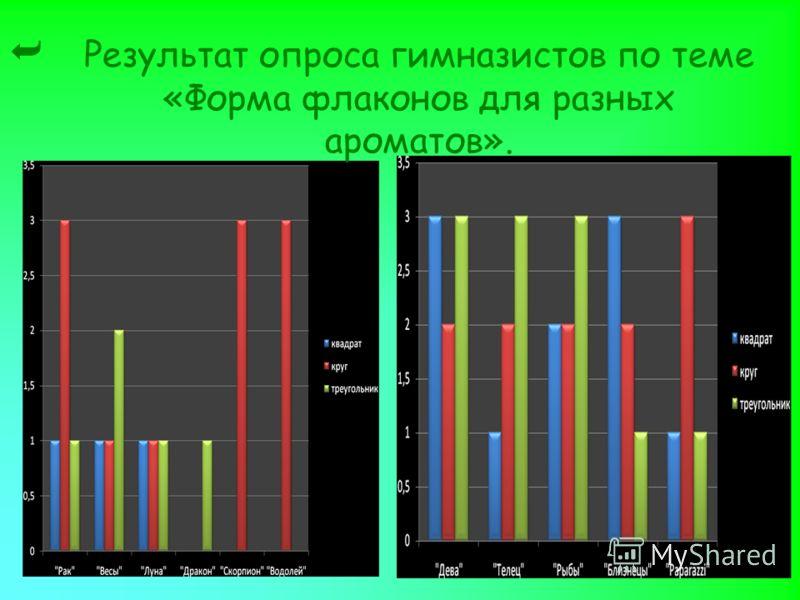 Результат опроса гимназистов по теме «Форма флаконов для разных ароматов».