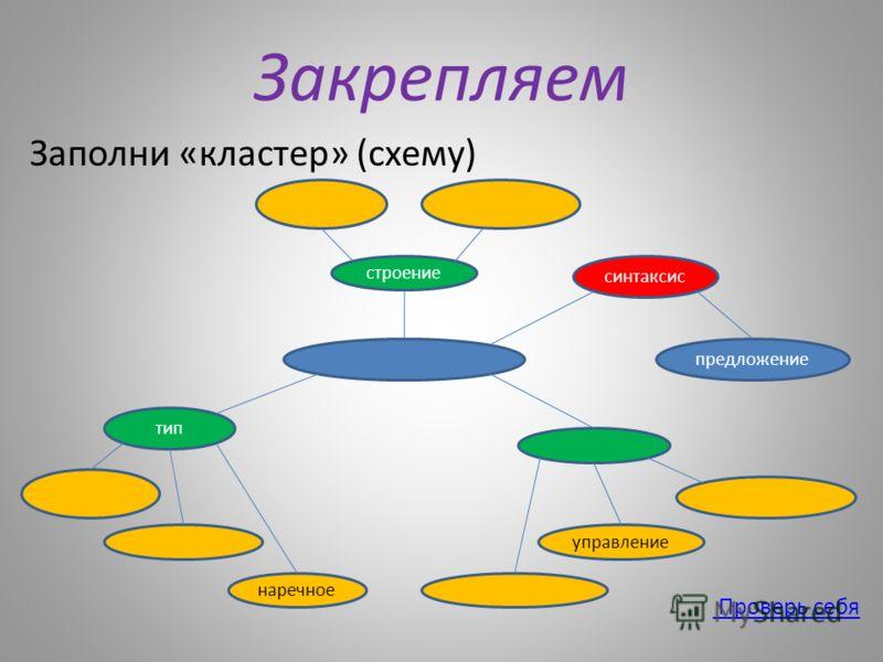 Закрепляем Заполни «кластер» (схему) Проверь себя строение синтаксис предложение тип наречное управление