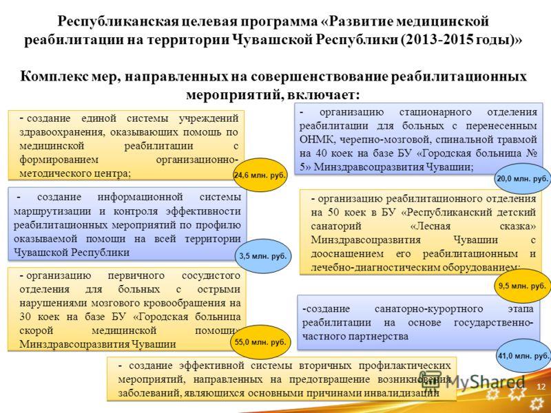 12 Республиканская целевая программа «Развитие медицинской реабилитации на территории Чувашской Республики (2013-2015 годы)» Комплекс мер, направленных на совершенствование реабилитационных мероприятий, включает: - создание единой системы учреждений