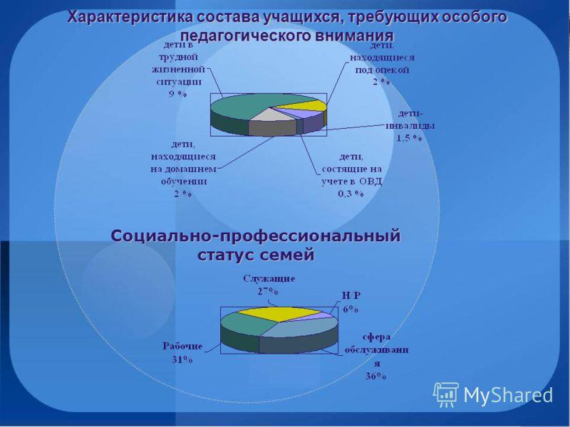 PowerPoint Template www.themegallery.com Социально-профессиональный статус семей Характеристика состава учащихся, требующих особого педагогического внимания