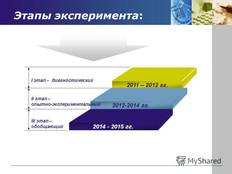 Этапы эксперимента: I этап – диагностический III этап – обобщающий 2011 – 2012 гг. 2012-2014 гг. 2014 - 2015 гг. II этап – опытно-экспериментальный