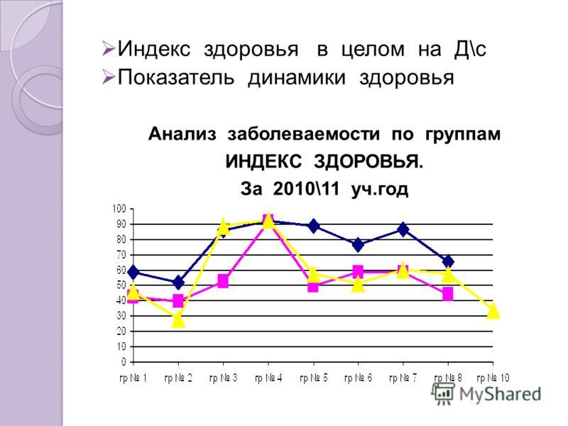 Индекс здоровья в целом на Д\с Показатель динамики здоровья Анализ заболеваемости по группам ИНДЕКС ЗДОРОВЬЯ. За 2010\11 уч.год
