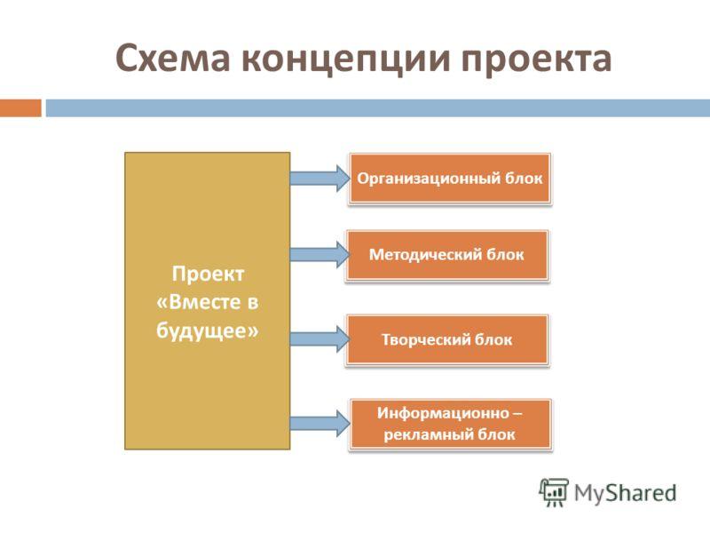 Схема концепции проекта Проект « Вместе в будущее » Организационный блок Информационно – рекламный блок Творческий блок Методический блок