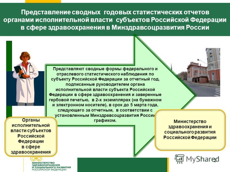 2 Представление сводных годовых статистических отчетов органами исполнительной власти субъектов Российской Федерации в сфере здравоохранения в Минздравсоцразвития России Представляют сводные формы федерального и отраслевого статистического наблюдения