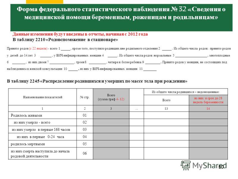 50 Заболеваемость и контингенты больных злокачественными новообразованиями по субъектам Российской Федерации Данные изменения будут введены в отчеты, начиная с 2012 года В таблицу 2210 «Родовспоможение в стационаре» Принято родов (с 22 недель) - всег