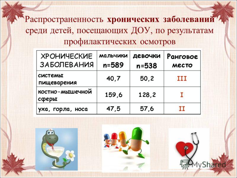 Распространенность хронических заболеваний среди детей, посещающих ДОУ, по результатам профилактических осмотров