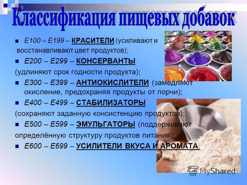 Е100 – Е199 – КРАСИТЕЛИ (усиливают и восстанавливают цвет продуктов); Е200 – Е299 – КОНСЕРВАНТЫ (удлиняют срок годности продукта); Е300 – Е399 – АНТИОКИСЛИТЕЛИ (замедляют окисление, предохраняя продукты от порчи); Е400 – Е499 – СТАБИЛИЗАТОРЫ (сохраня