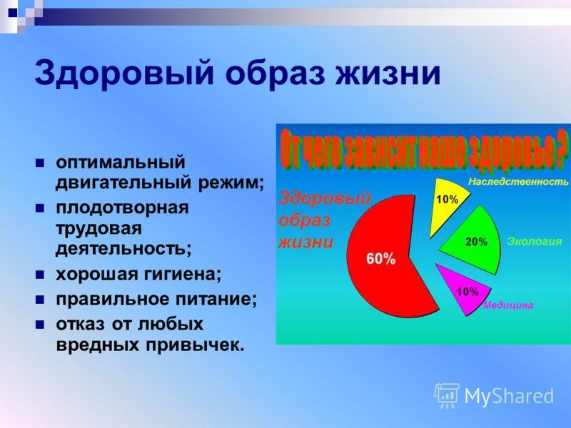 Здоровый образ жизни оптимальный двигательный режим; плодотворная трудовая деятельность; хорошая гигиена; правильное питание; отказ от любых вредных привычек.