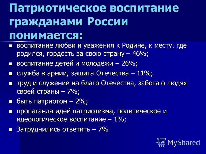 Патриотическое воспитание гражданами России понимается: воспитание любви и уважения к Родине, к месту, где родился, гордость за свою страну – 46%; воспитание любви и уважения к Родине, к месту, где родился, гордость за свою страну – 46%; воспитание д