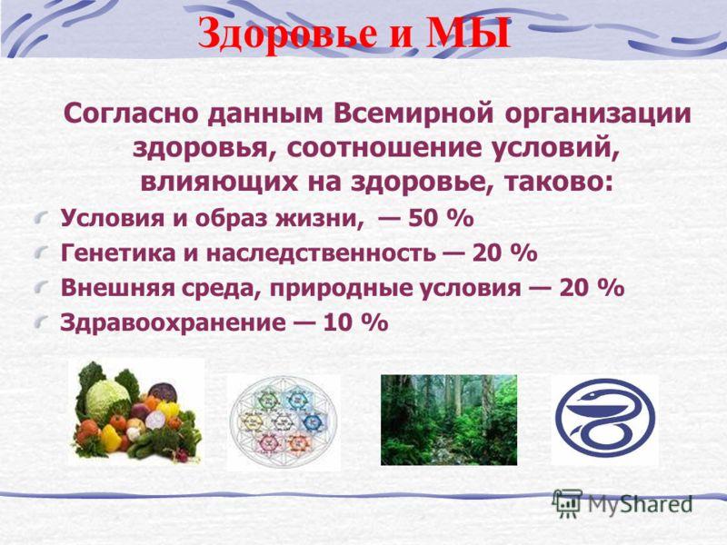 Здоровье и МЫ Согласно данным Всемирной организации здоровья, соотношение условий, влияющих на здоровье, таково: Условия и образ жизни, 50 % Генетика и наследственность 20 % Внешняя среда, природные условия 20 % Здравоохранение 10 %