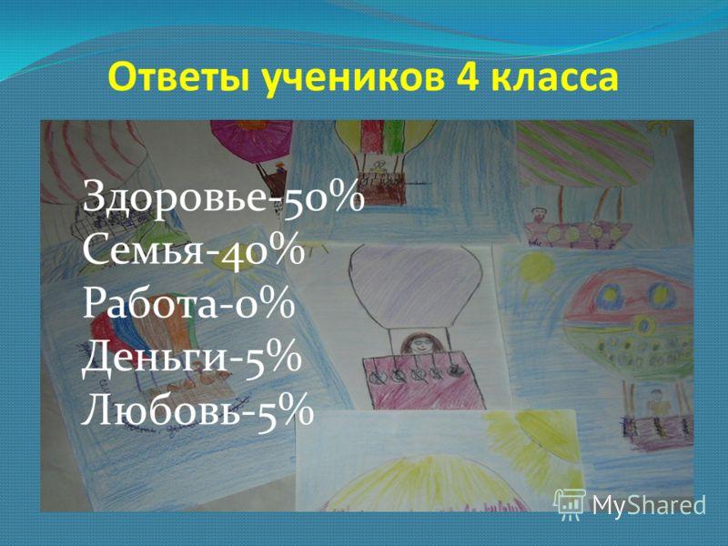 Ответы учеников 4 класса Здоровье-50% Семья-40% Работа-0% Деньги-5% Любовь-5%
