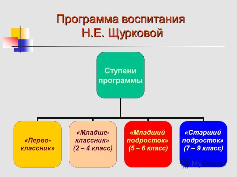 Ступени программы «Перво- классник» «Младше- классник» (2 – 4 класс) «Младший подросток» (5 – 6 класс) «Старший подросток» (7 – 9 класс) Программа воспитания Н.Е. Щурковой