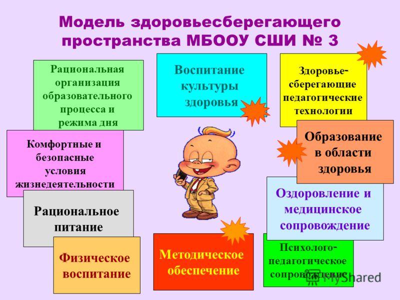 Модель здоровьесберегающего пространства МБООУ СШИ 3 Рациональная организация образовательного процесса и режима дня Воспитание культуры здоровья Здоровье - сберегающие педагогические технологии Комфортные и безопасные условия жизнедеятельности Рацио