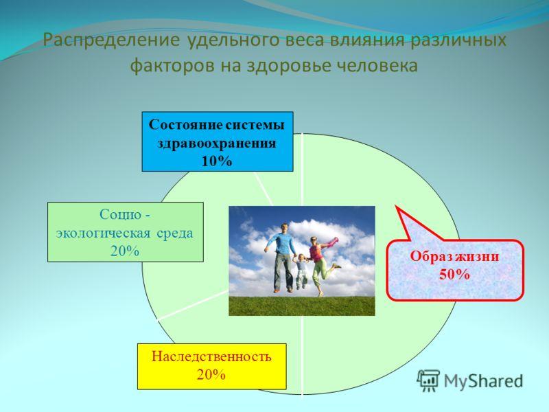 Распределение удельного веса влияния различных факторов на здоровье человека Состояние системы здравоохранения 10% Наследственность 20% Социо - экологическая среда 20% Образ жизни 50%