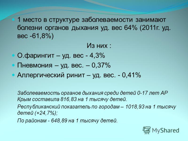 1 место в структуре заболеваемости занимают болезни органов дыхания уд. вес 64% (2011г. уд. вес -61,8%) Из них : О.фарингит – уд. вес - 4,3% Пневмония – уд. вес. – 0,37% Аллергический ринит – уд. вес. - 0,41% Заболеваемость органов дыхания среди дете