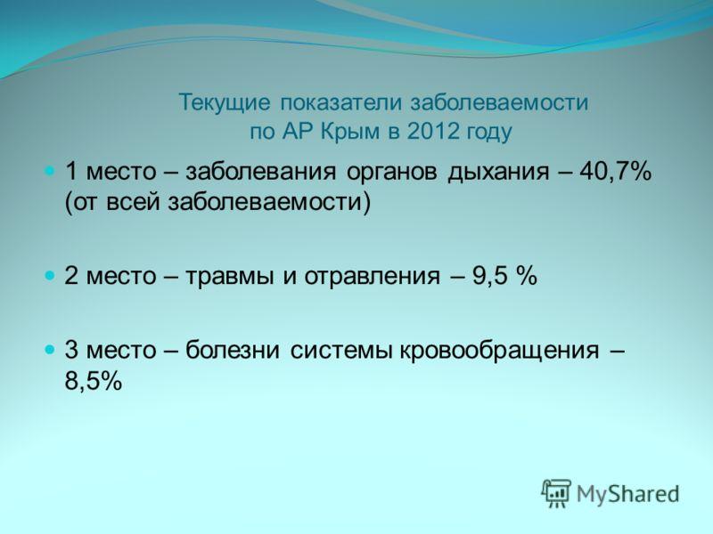 Текущие показатели заболеваемости по АР Крым в 2012 году 1 место – заболевания органов дыхания – 40,7% (от всей заболеваемости) 2 место – травмы и отравления – 9,5 % 3 место – болезни системы кровообращения – 8,5%