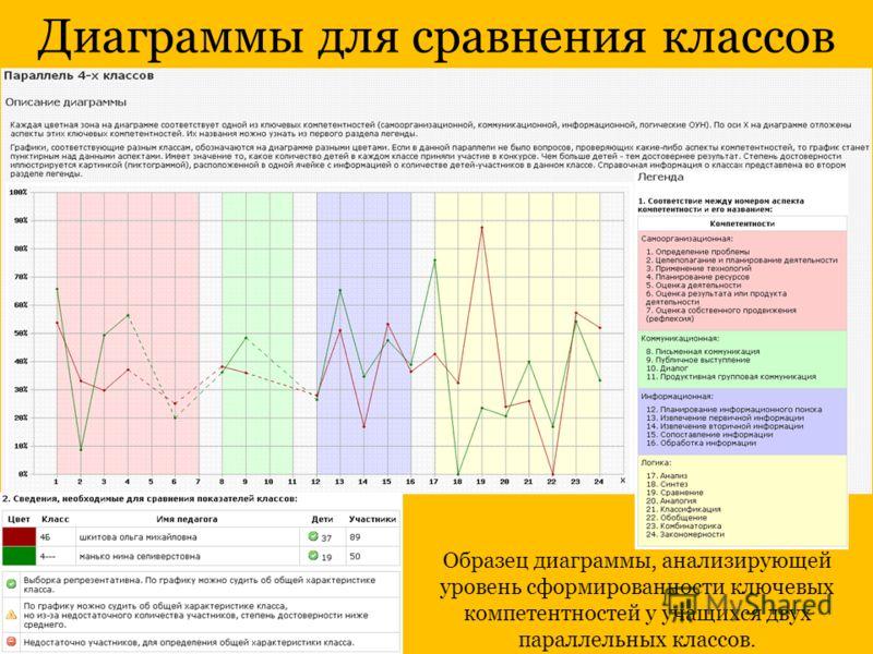 Диаграммы для сравнения классов Образец диаграммы, анализирующей уровень сформированности ключевых компетентностей у учащихся двух параллельных классов.