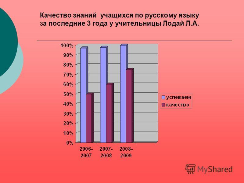 Достижения моих учеников за последние три года Республиканский тур Школьный тур Кожуунный тур Российский тур