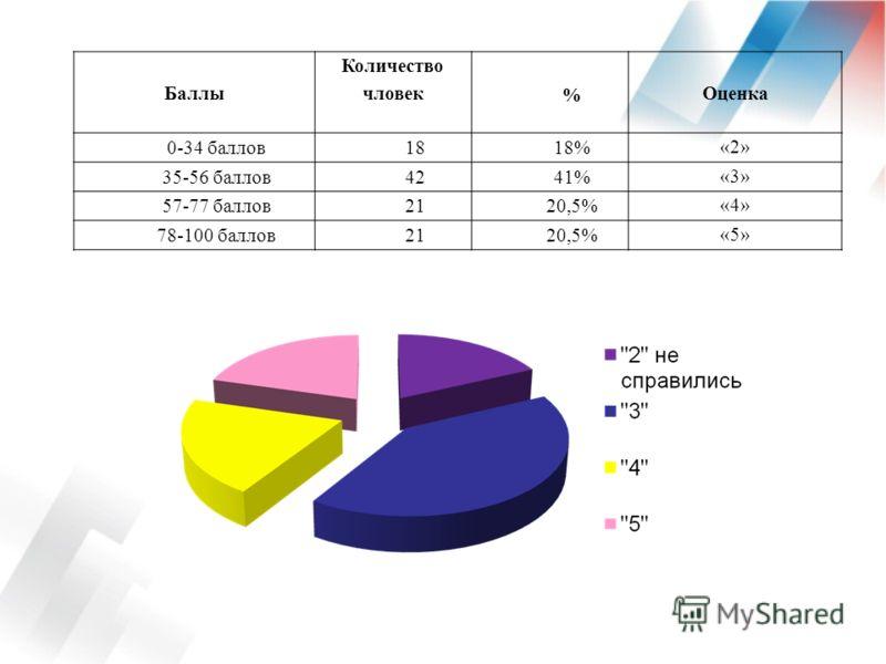 Баллы Количество чловек % Оценка 0-34 баллов1818% «2» 35-56 баллов4241% «3» 57-77 баллов2120,5% «4» 78-100 баллов2120,5% «5»