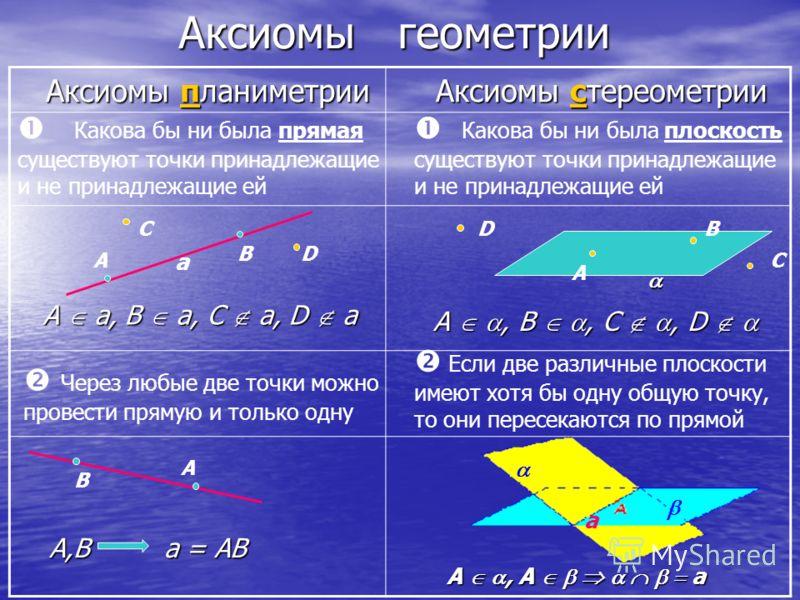 Аксиомы геометрии Аксиомы планиметрии Аксиомы стереометрии Какова бы ни была прямая существуют точки принадлежащие и не принадлежащие ей Через любые две точки можно провести прямую и только одну Какова бы ни была плоскость существуют точки принадлежа