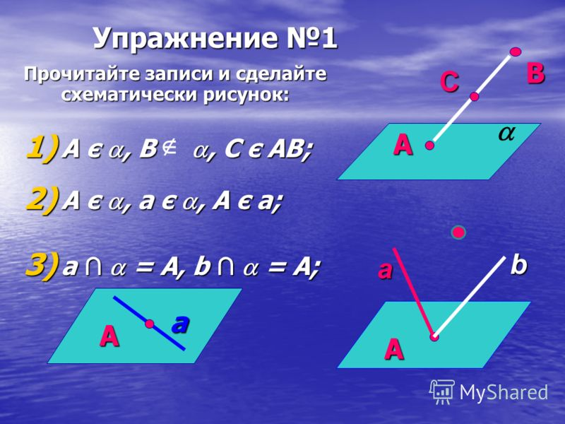 Упражнение 1 Прочитайте записи и сделайте схематически рисунок: 1) A є, B, C є AB; 2) А є, a є, А є а; 3) а = А, b = А;А В С АаА а b