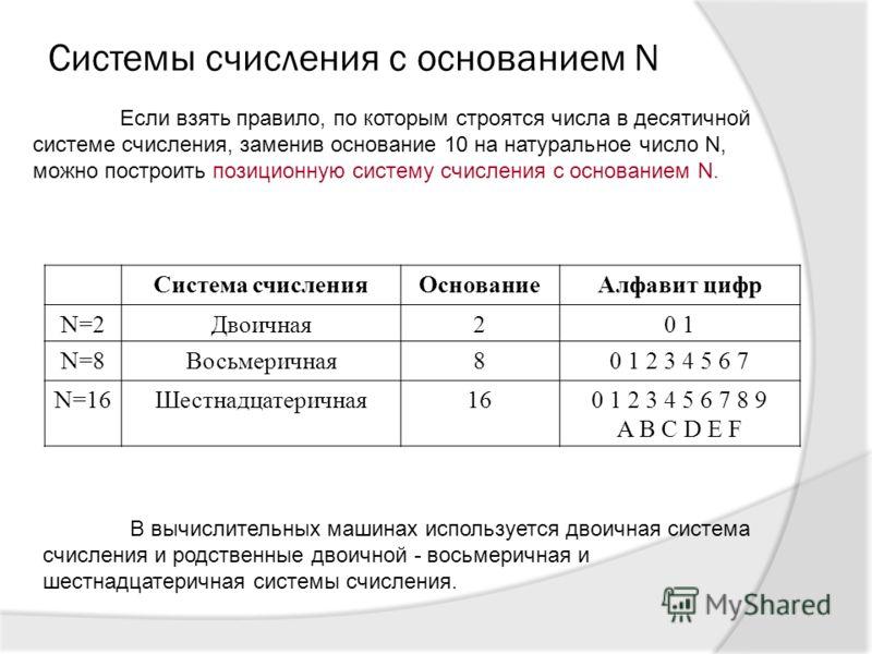 Системы счисления с основанием N Система счисленияОснованиеАлфавит цифр N=2Двоичная20 1 N=8Восьмеричная80 1 2 3 4 5 6 7 N=16Шестнадцатеричная160 1 2 3 4 5 6 7 8 9 A B C D E F Если взять правило, по которым строятся числа в десятичной системе счислени