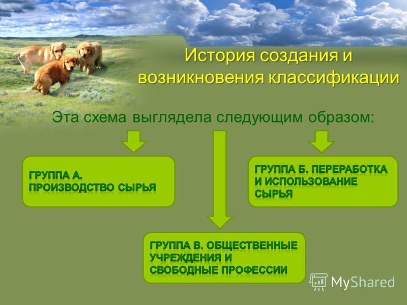 Эта схема выглядела следующим образом: История создания и возникновения классификации