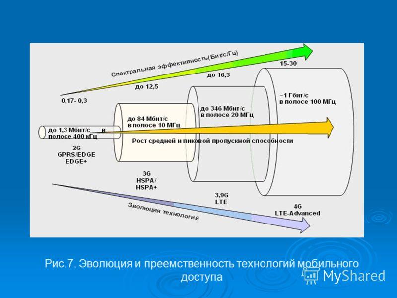 Рис.7. Эволюция и преемственность технологий мобильного доступа