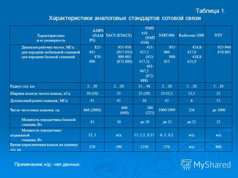 Таблица 1. Характеристики аналоговых стандартов сотовой связи Характеристика и ее размерность AMPS (NAM PS) TACS (ETACS) NMT- 450 (NMT -450i) NMT-900Radiocom-2000NTT Диапазон рабочих частот, МГц: для передачи мобильной станцией для передачи базовой с