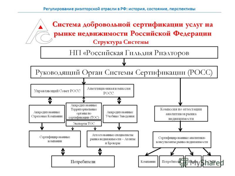 Регулирование риэлторской отрасли в РФ: история, состояние, перспективы