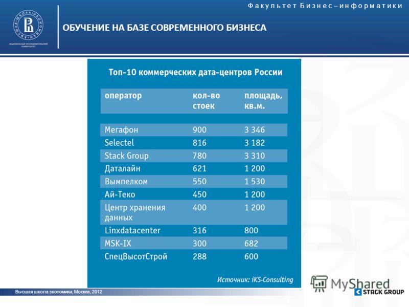 Высшая школа экономики, Москва, 2012 ОБУЧЕНИЕ НА БАЗЕ СОВРЕМЕННОГО БИЗНЕСА Ф а к у л ь т е т Б и з н е с – и н ф о р м а т и к и
