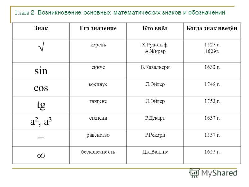 Глава 2. Возникновение основных математических знаков и обозначений. ЗнакЕго значениеКто ввёлКогда знак введён кореньХ.Рудольф, А.Жирар 1525 г. 1629г. sin синусБ.Кавальери1632 г. cos косинусЛ.Эйлер1748 г. tg тангенсЛ.Эйлер1753 г. а², а³ степениР.Дека