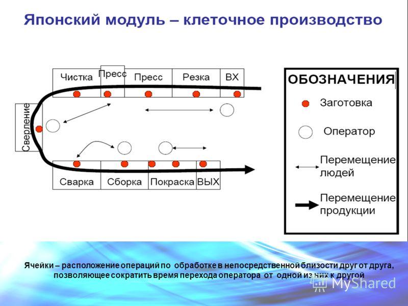 Ячейки – расположение операций по обработке в непосредственной близости друг от друга, позволяющее сократить время перехода оператора от одной из них к другой