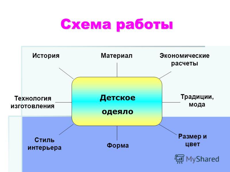 Схема работы Материал Форма