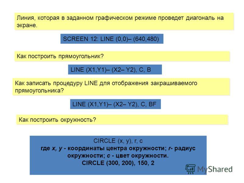 РежимЧисло точекЦвета 1320 х 2004 2640 х 2002 7320 х 20016 8640 х 20016 9640 х 35016 10640 х 3502 11640 х 4802 12640 х 48016 ПРОСТЕЙШИЕ ГРАФИЧЕСКИЕ ПОСТРОЕНИЯ ГРАФИЧЕСКИЕ ПРИМИТИВЫ Оператор SCREEN N Графические режимы характеризуются количеством точе