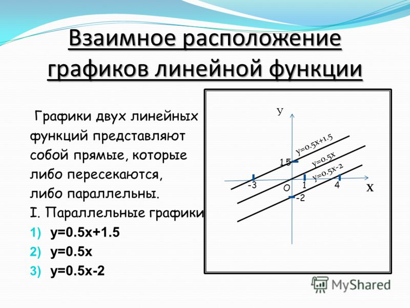 Взаимное расположение графиков линейной функции Графики двух линейных функций представляют собой прямые, которые либо пересекаются, либо параллельны. I. Параллельные графики 1) y=0.5x+1.5 2) y=0.5x 3) y=0.5x-2 y=0.5x+1.5 y=0.5x y=0.5x-2 x 4 -2 1.5 1-