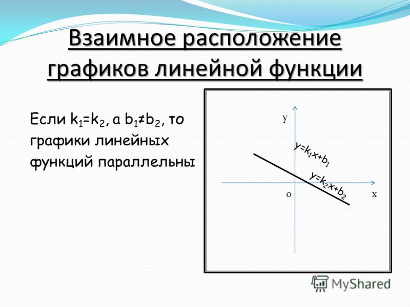 Взаимное расположение графиков линейной функции Если k 1 =k 2, a b 1 b 2, то графики линейных функций параллельны y=k 2 x+b 2 x y o у=k 1 x+b 1
