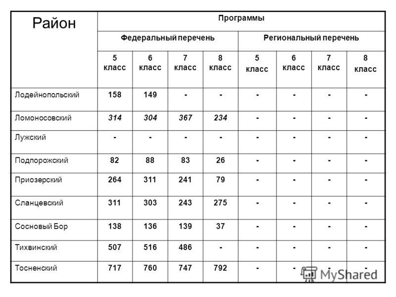 Район Программы Федеральный переченьРегиональный перечень 5 класс 6 класс 7 класс 8 класс 5 класс 6 класс 7 класс 8 класс Лодейнопольский158149------ Ломоносовский314304367234---- Лужский-------- Подпорожский82888326---- Приозерский26431124179---- Сл