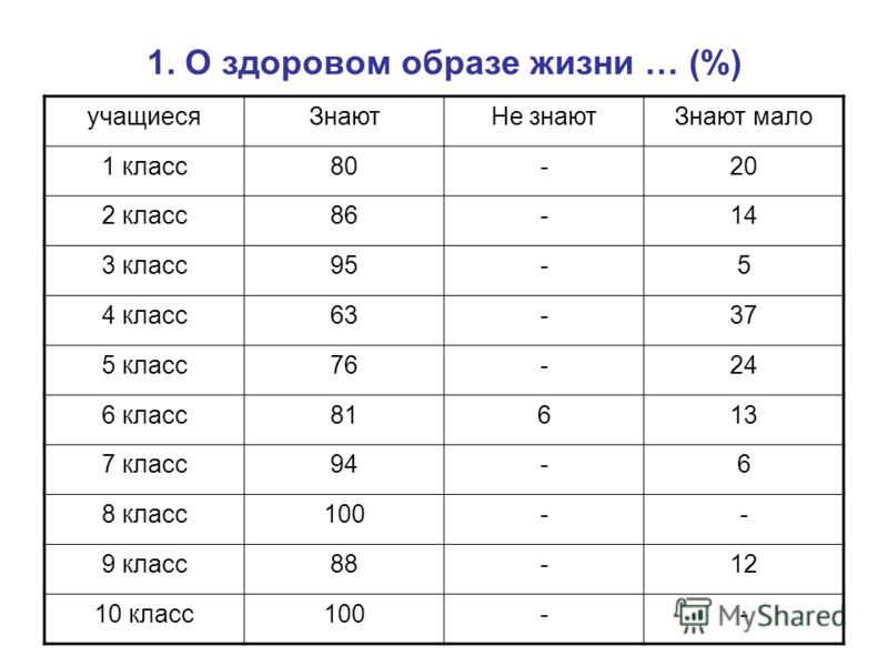1. О здоровом образе жизни … (%) учащиесяЗнаютНе знаютЗнают мало 1 класс80-20 2 класс86-14 3 класс95-5 4 класс63-37 5 класс76-24 6 класс81613 7 класс94-6 8 класс100-- 9 класс88-12 10 класс100--