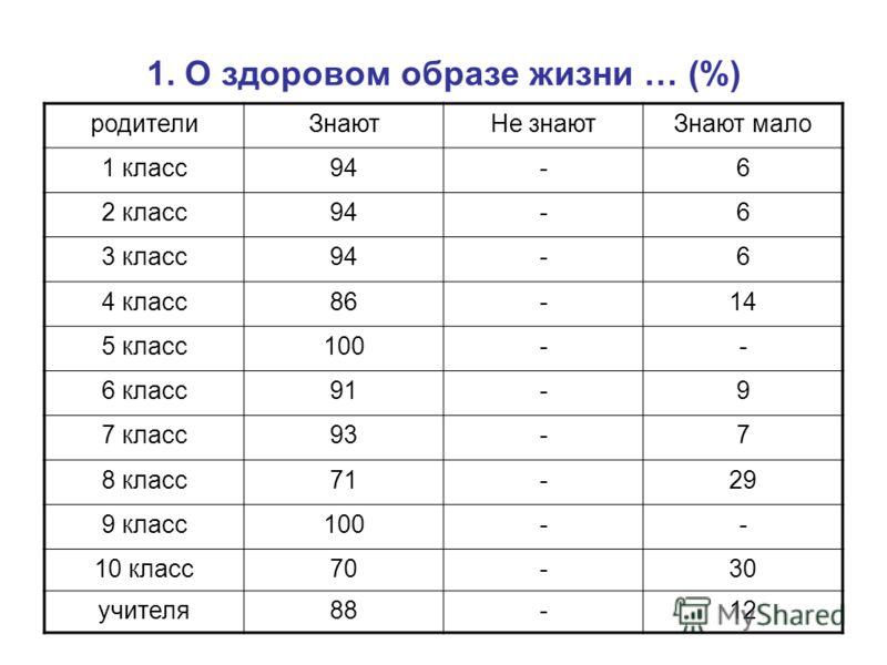 1. О здоровом образе жизни … (%) родителиЗнаютНе знаютЗнают мало 1 класс94-6 2 класс94-6 3 класс94-6 4 класс86-14 5 класс100-- 6 класс91-9 7 класс93-7 8 класс71-29 9 класс100-- 10 класс70-30 учителя88-12