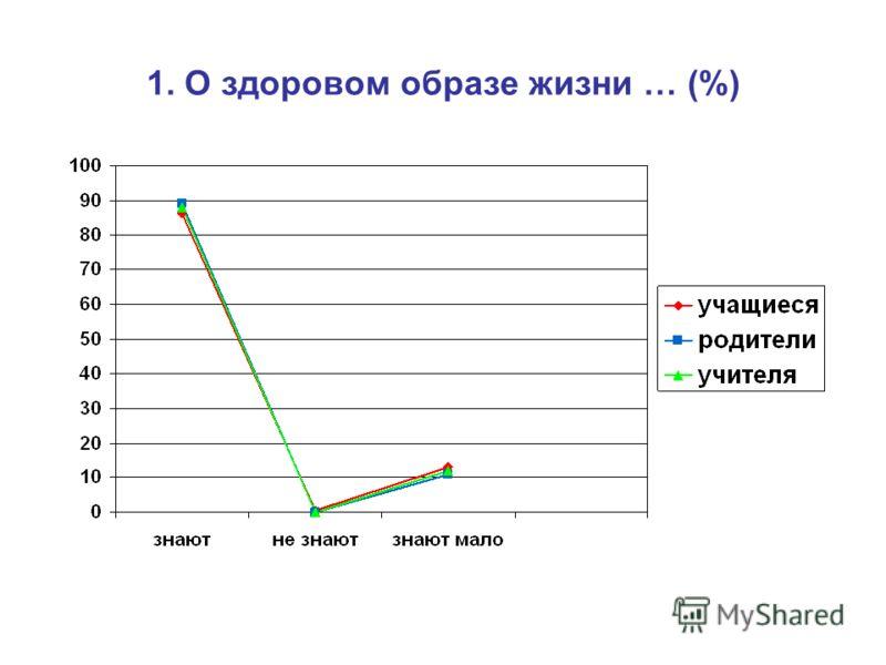 1. О здоровом образе жизни … (%)