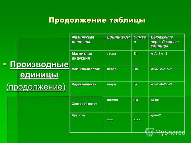 Продолжение таблицы Производные единицы Производные единицы(продолжение) Физическая величина Единица СИ Симво л Выражение через базовые единицы Магнитная индукция теслаТл кг·А–1 ·с–2 Магнитный поток веберВб кг·м2 ·А–1·с–2 ИндуктивностьгенриГн кг·м2 ·
