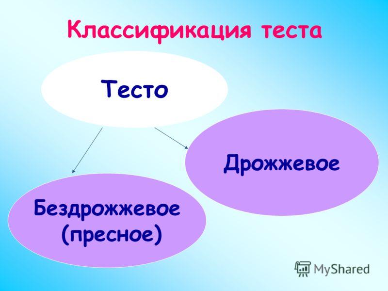 Классификация теста Тесто Бездрожжевое (пресное) Дрожжевое