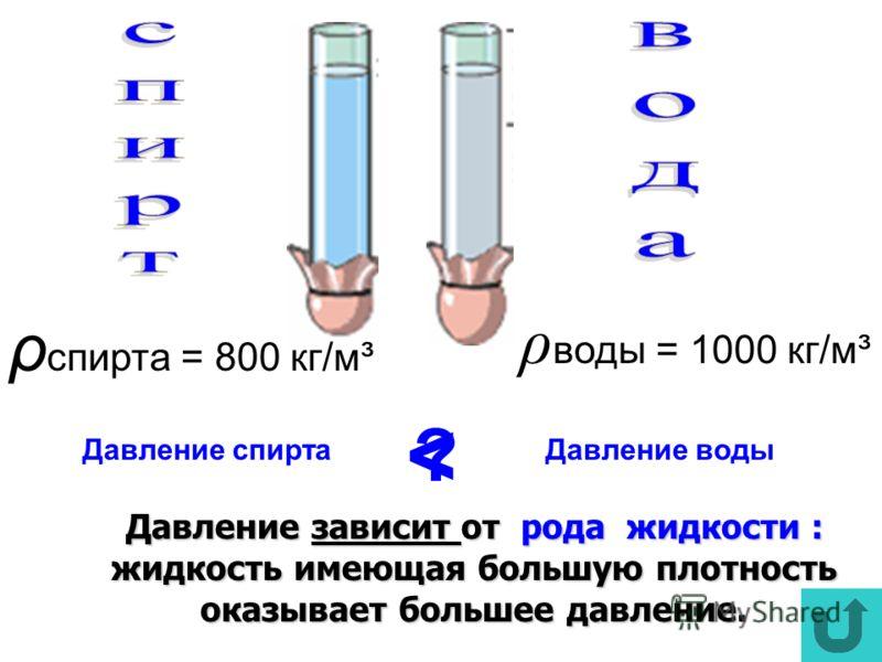 Давление зависит от рода жидкости : жидкость имеющая большую плотность оказывает большее давление. ρ воды = 1000 кг/м³ ρ спирта = 800 кг/м³ Давление спиртаДавление воды ?