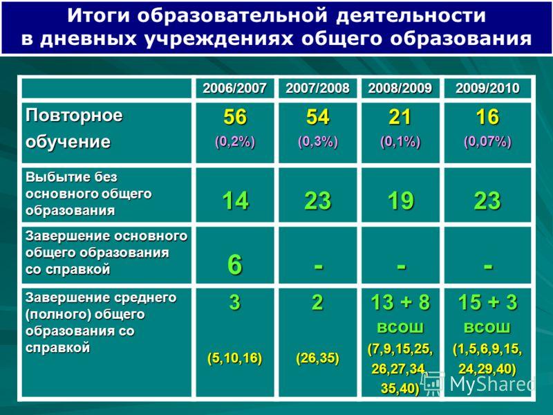 Итоги образовательной деятельности в дневных учреждениях общего образования 2006/20072007/20082008/20092009/2010 Повторноеобучение56(0,2%)54(0,3%)21(0,1%)16(0,07%) Выбытие без основного общего образования 14231923 Завершение основного общего образова