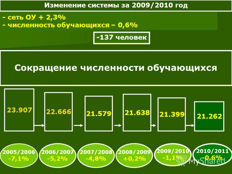 - сеть ОУ + 2,3% - численность обучающихся – 0,6% -137 человек Сокращение численности обучающихся 23.907 22.666 21.579 21.638 21.399 21.262 2005/2006 -7,1% 2006/2007 -5,2% 2008/2009 +0,2% 2007/2008 -4,8% 2009/2010 -1,1% 2010/2011 -0,6% Изменение сист