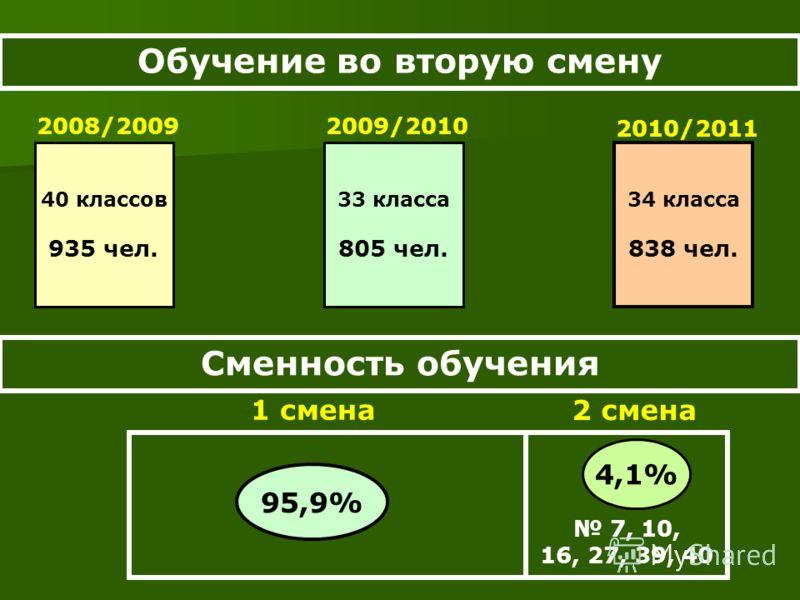 Обучение во вторую смену 34 класса 838 чел. 2010/2011 Сменность обучения 7, 10, 16, 27, 39, 40 95,9% 4,1% 1 смена 2 смена 33 класса 805 чел. 2009/2010 40 классов 935 чел. 2008/2009