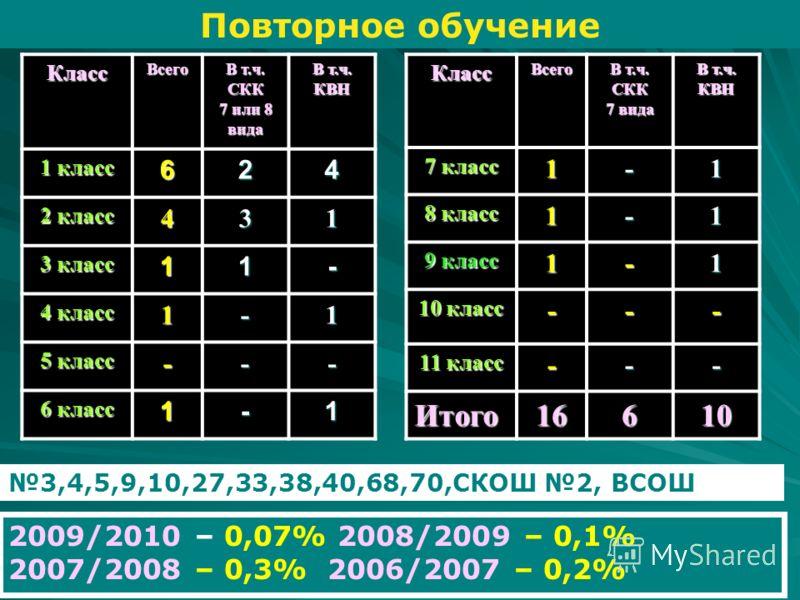 Повторное обучениеКлассВсего В т.ч. СКК 7 или 8 вида В т.ч. КВН 1 класс 624 2 класс 431 3 класс 11- 4 класс 1-1 5 класс --- 6 класс 1-1 3,4,5,9,10,27,33,38,40,68,70,СКОШ 2, ВСОШ 2009/2010 – 0,07% 2008/2009 – 0,1% 2007/2008 – 0,3% 2006/2007 – 0,2%Клас