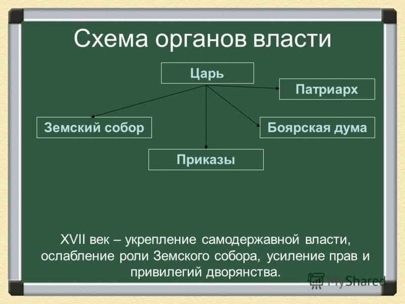 Схема органов власти Царь